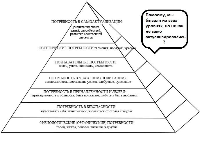 Циклические пирамиды Маслоу